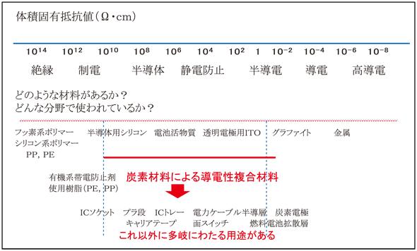 体積固有抵抗値(Ω・㎝)