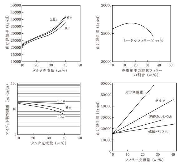 板状フィラー(タルク)と球状(炭カル)の曲げ弾性率変化