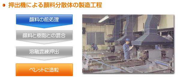 押出機による顔料分散体の製造工程